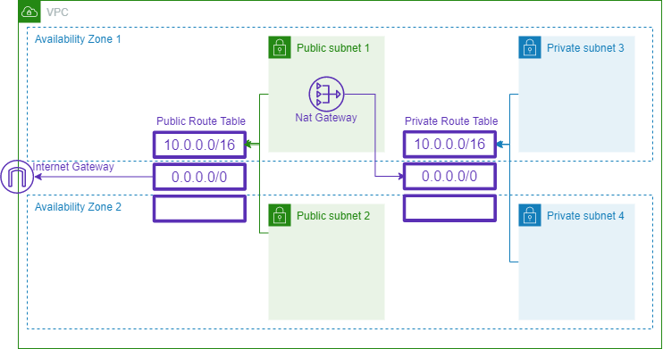 AWS VPC Diagram